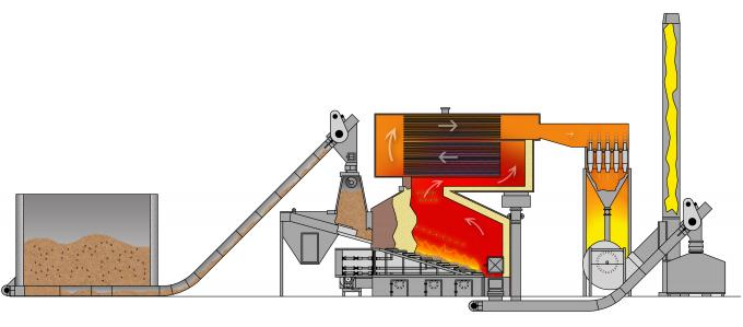 Biomass Fired Wood Burning Steam Boiler Fire / Water Tube High Pressure